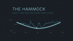 What Your Night-Time Heart Rate Curve Reveals About You...